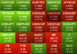 Options trading heat map
