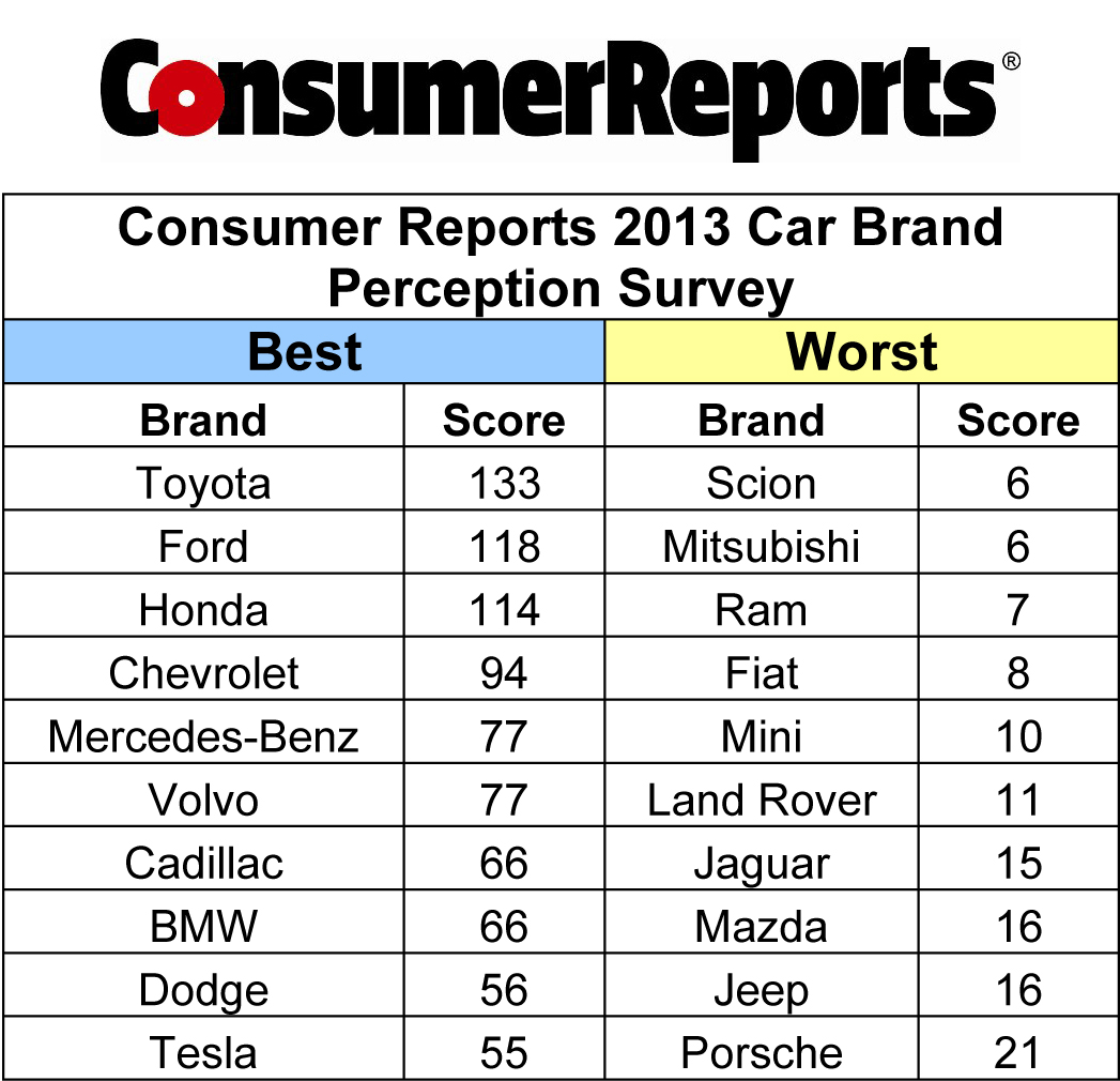 consumer reports 39 2013 car brand perception survey consumers rank toyota ford and honda tops. Black Bedroom Furniture Sets. Home Design Ideas