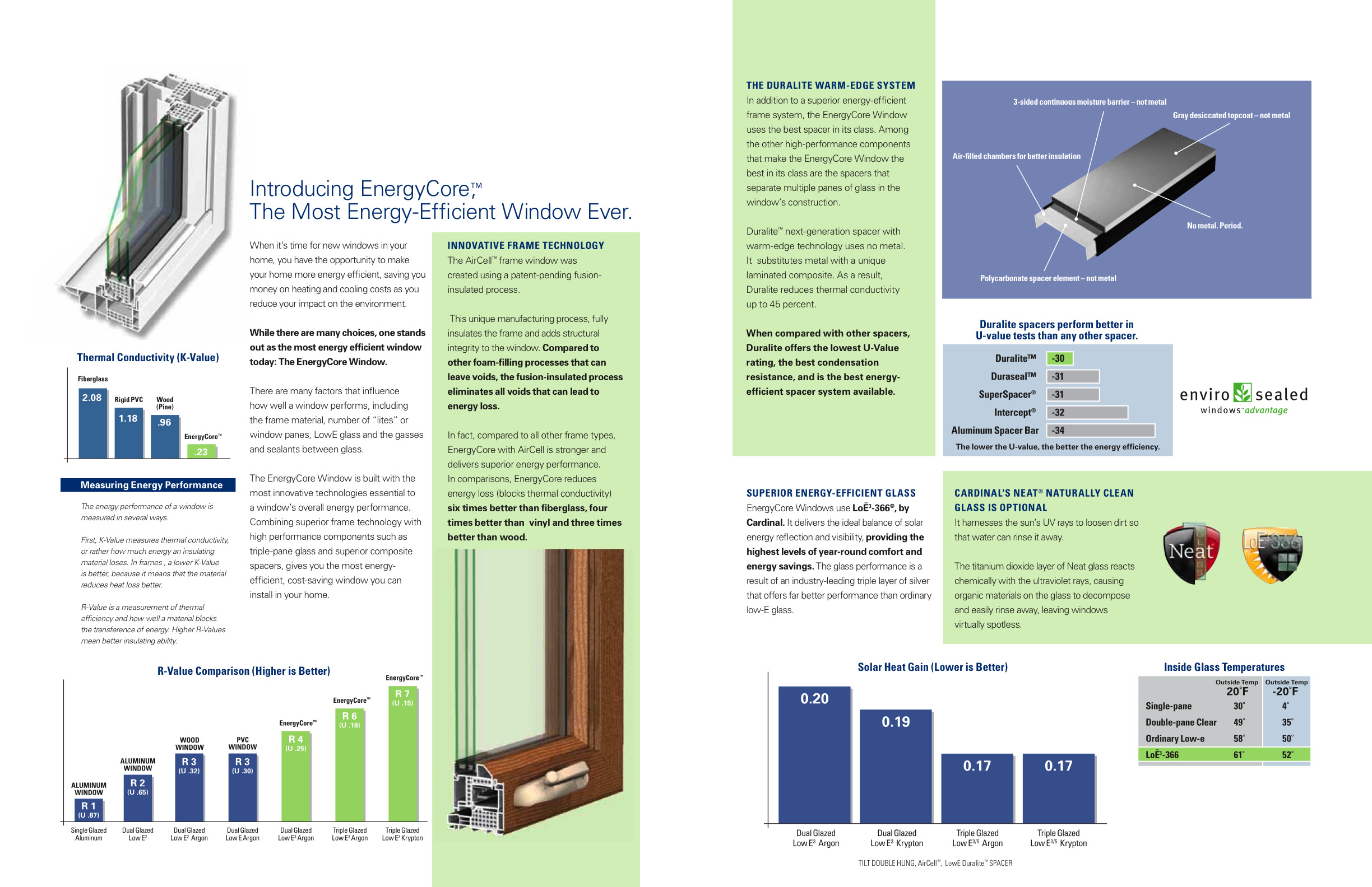 Super energy efficient windows for Efficient windows