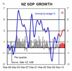 ASB NZ GDP Growth