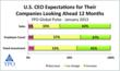 U.S. CEO Expectations Looking Ahead 12 Months