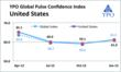 YPO Global Pulse: Global confidence index vs. U.S. confidence index