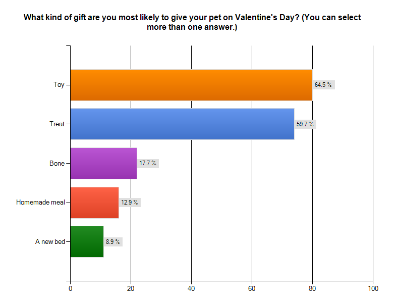 Survey: 45% of Pets Will Get a Valentine's Day Gift This Year