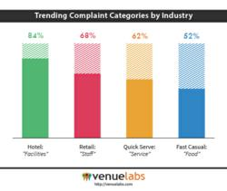 Trending Complaint Categories by Industry - Venuelabs