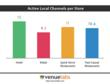 Active Local Channels per Store - Venuelabs