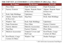 Top 10 Accessories Categories in 2012 according to the AOA Auto Accessories Trend Report