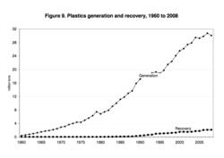 The chart for plastic generation vs. recovery is staggering, we need to get better at recovery/recycling.