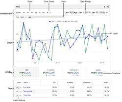 The new Advanced Analytics page in the XL Productivity Appliance makes it easy trend OEE and compare shifts