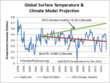 Global Surface Temperature and Climate Model Projections