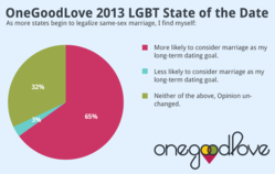 OneGoodLove found that political gains for marriage rights makes LGBT singles more likely to consider marriage as their dating outcome