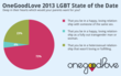 Seventy-three percent of LGBT singles believe their parents would want them to be in a loving same-sex relationship.
