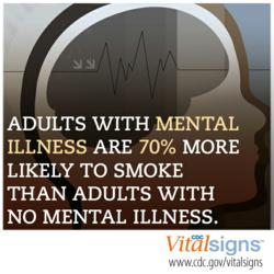Adults with Mental Illness are 70% more likely to smoke than Adults with no mental illness.