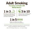 Adult Smoking Focuses on People with Mental Illness: More than 1 in 3 adults (36%) with a mental illness smoke cigarettes, compared with about 1 in 5 adults (21%) with no mental illness. About 3 of ev