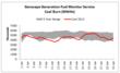 Genscape Generation Fuel Monitor Service Coal Burn Graph