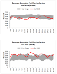 Genscape Generation Fuel Monitor Service Coal & Gas Burn Graph