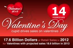 Cupid Drives Sales on Valentines 2013