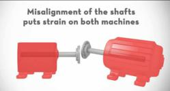 Adverse effects of misalignment of shafts