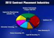 Top Industries for Contract Placements