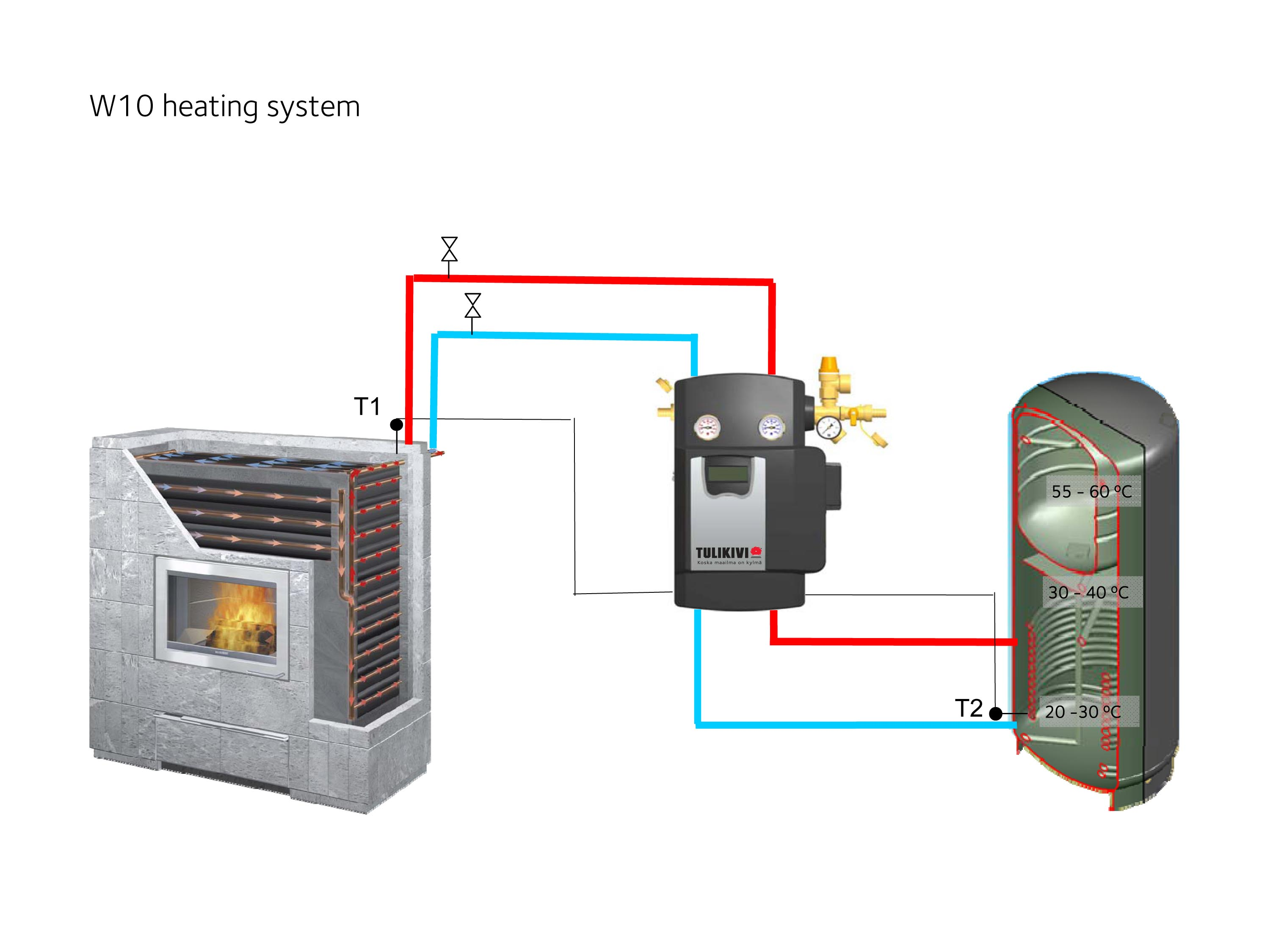 New tulikivi w10 heat absorber water heating system to for New heating system