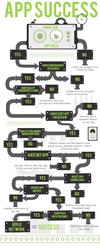 AppsGeyser App Success Chart
