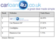 CAR LOAN 4U OFFICIALLY RANKED AS THE UKS NUMBER ONE ONLINE CAR FINANCE SPECIALIST