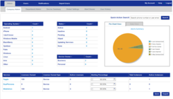 Configurable, aggregated dashboard views in Rockshore Managed Mobility