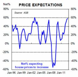 House price expectations nearing 2003 peak levels