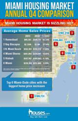 Average prices in 6 Miami-Dade areas specifically, saw very high increases when compared to the end of last year. 