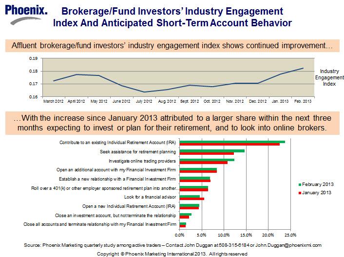 Phoenix Finds Affluent Brokerage Fund Investors Industry
