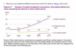 Smart Phone internet usage stats