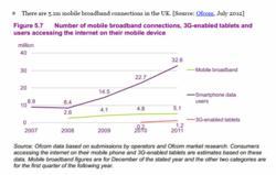 Smart Phone internet usage stats
