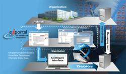 eiPortal for Healthcare Integration Diagram
