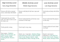 MindStart Dementia Activity Levels
