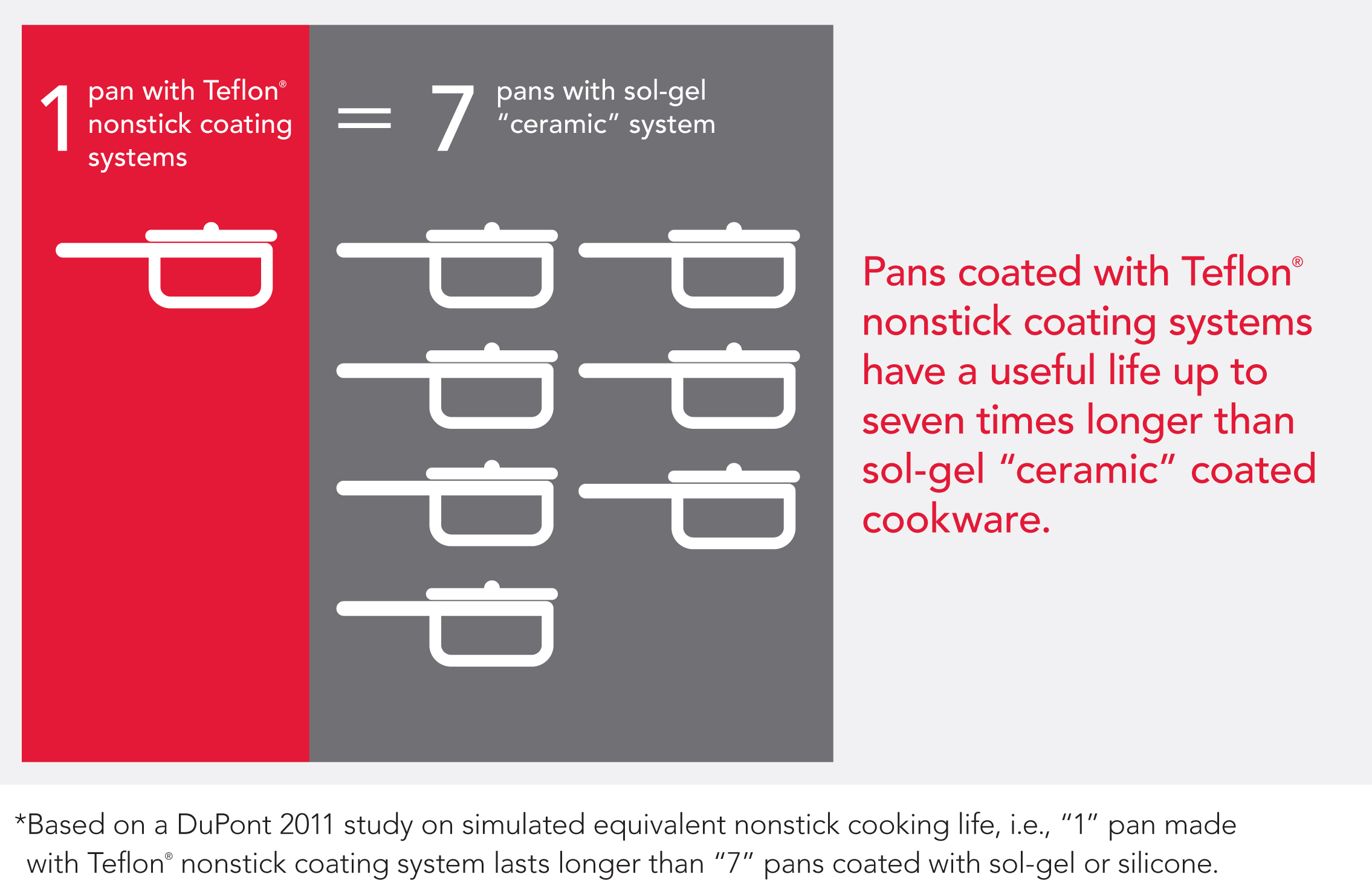 Tests Show Dupont Teflon 174 Nonstick Coatings For Cookware