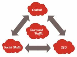 Content, SEO and social media will drive more traffic to your website.