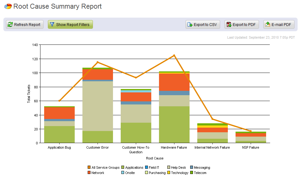 Root Cause Summary Reportsample Report