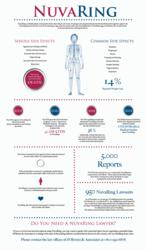 nuvaring-lawyer-contraceptive-device-side-effects-lawsuit-infographic