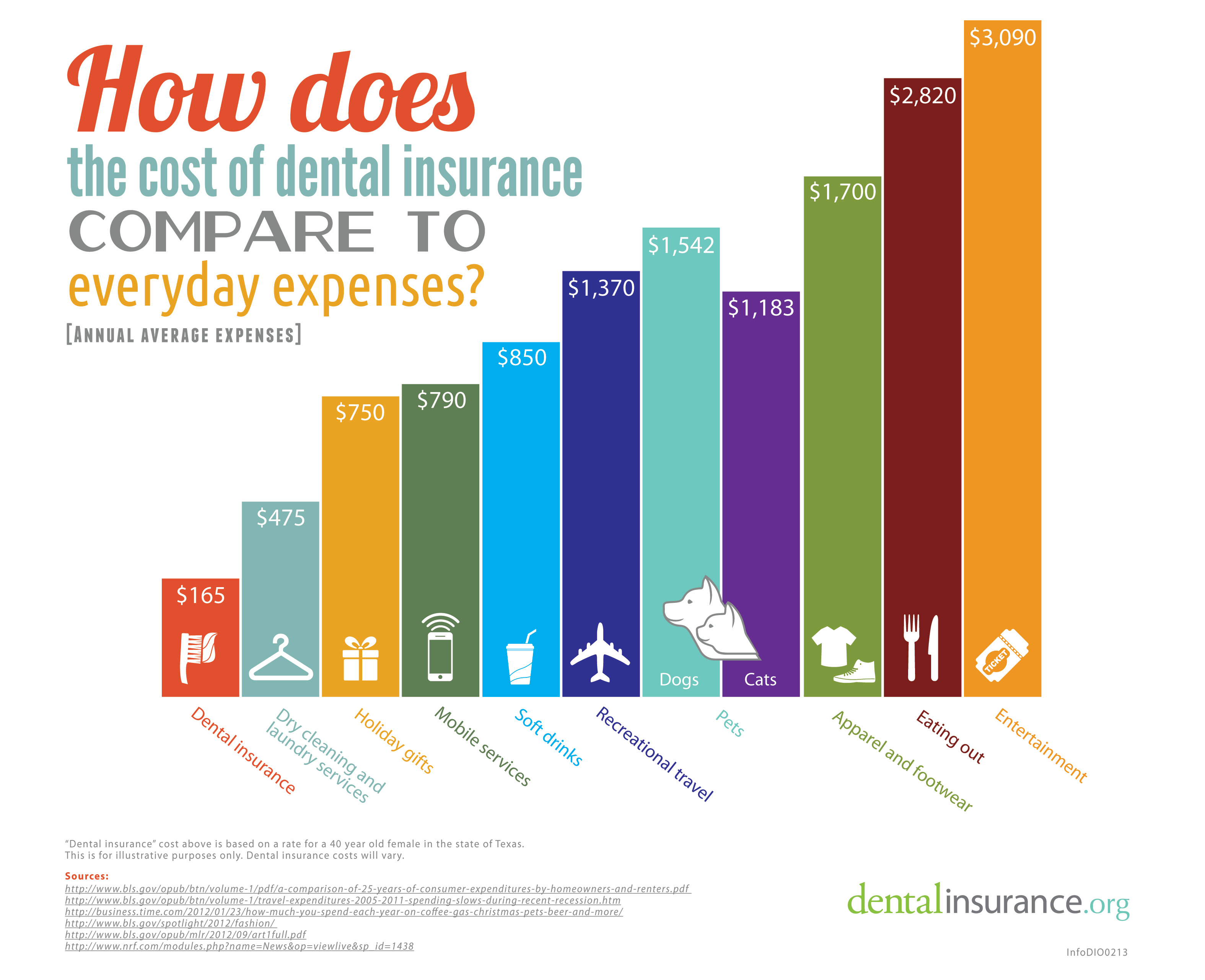 Infographic: Cost of Dental Insurance Compared to Everyday ...
