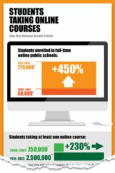 Growth of K-12 Online Learning - Infographic