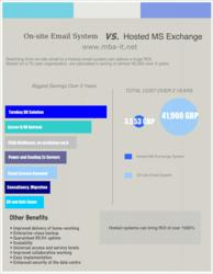 Hosted Email v Onsite Inforgraphic