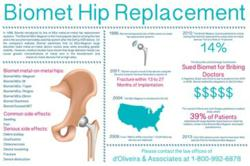 Biomet Hip Lawyer Metal-on-Metal Side Effects Infographic