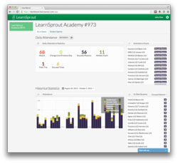 LearnSprout Dashboard leverages the LearnSprout Connect API to establish a direct connection with your student information system. By tapping directly into the SIS, Dashboard is automatically populated with the most recent student performance data.