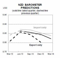 ASB Business Banking - NZD Barometer