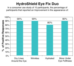 hydroshield_eye_fix_duo