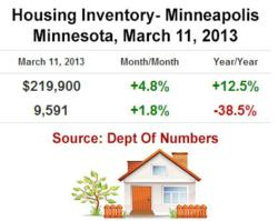 Minneapolis Housing Inventory Levels