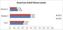 stress survey