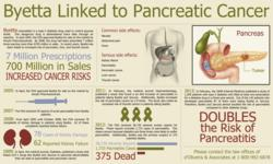 Byetta Lawyer Type-2 Diabetes Drug Linked to Pancreatic Cancer Infographic