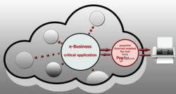 E-business fax solutions