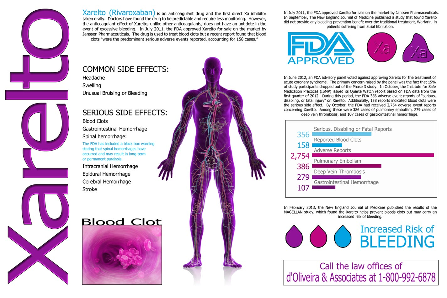 D Oliveira Amp Associates Issues New Infographic On Xarelto