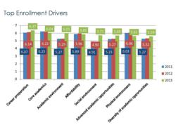 3-Year Trend in Enrollment Drivers